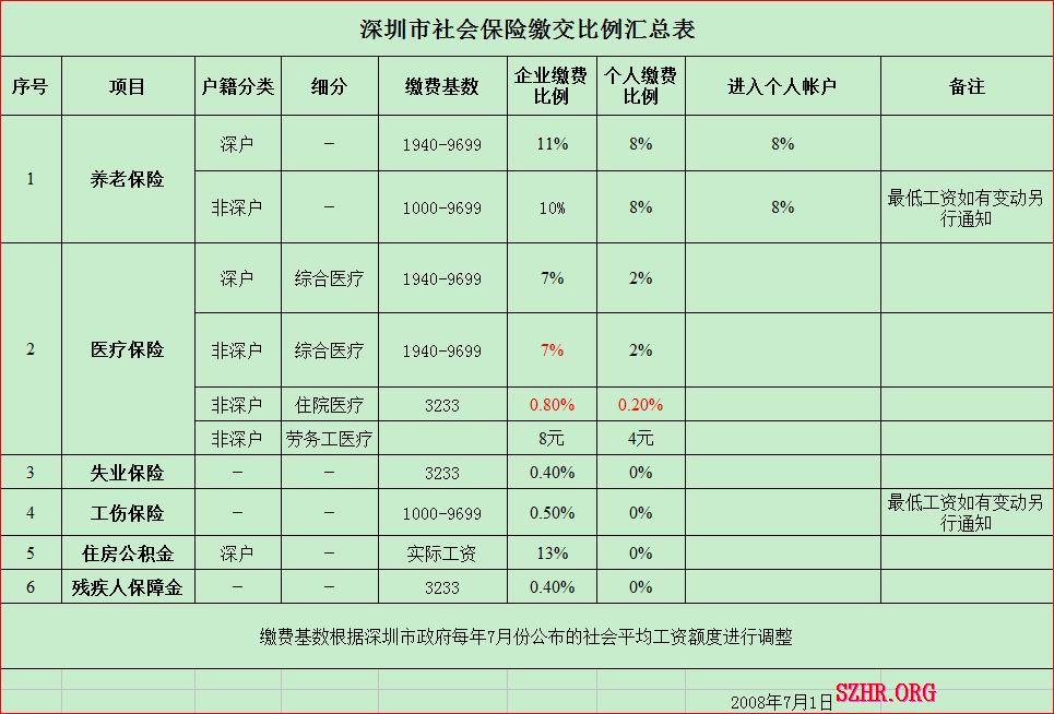 佛山企业职工社保缴费基数调整(2017年7月)  佛山本地宝